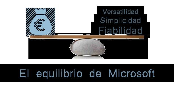 Office365_balanza